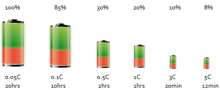 Rentabilidad y funcionalidad de las baterías de Litio frente a otros tipos de baterías