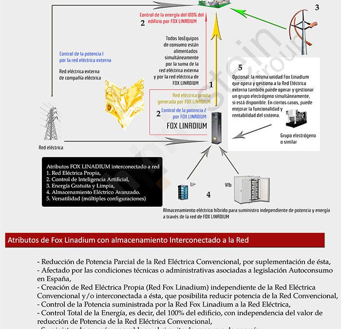 Mira cómo es la configuración de un sistema Fox Linadium con baterías Linadium Energy interconectado con la red eléctrica