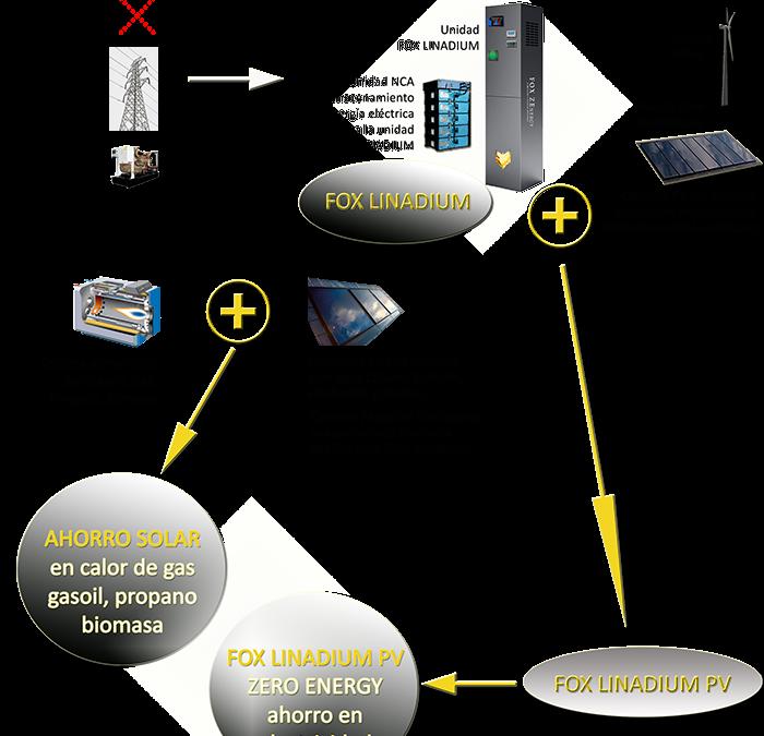 La Energía Solar Térmica es un perfecto e ideal compañero energético de la unidad Fox Linadium con baterías para suministro eléctrico. Mira cómo se interrelacionan ambos.