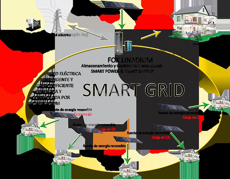 Con Fox Linadium podemos realizar la gestión de la energía y la potencia procedente de fuentes renovables, haciendo la carga en CC y en CA, y crear así las conocidas Smart Grids.