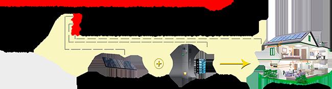 Observa cómo opera Fox Linadium según haya o no una red eléctrica externa de apoyo
