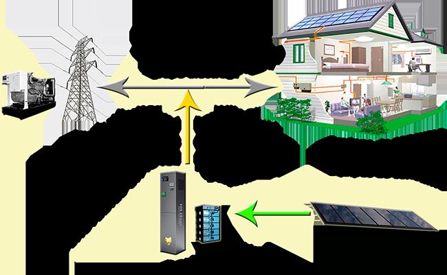 Cuando Fox Linadium se conecta a la red eléctrica sabe muy bien lo que quiere PARA TI, para tu ahorro y seguridad