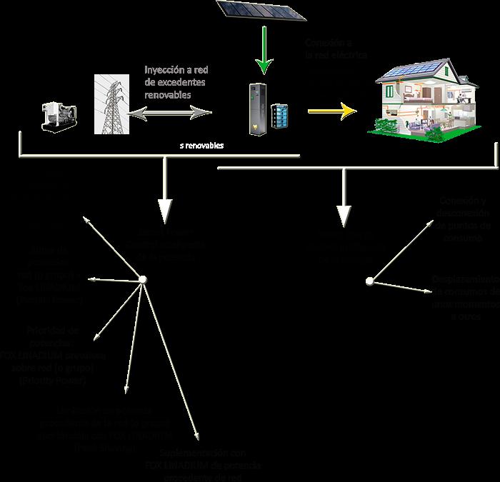 Las funcionalidades de Fox Linadium le permiten tener una amplia interacción con generación y consumo de energía